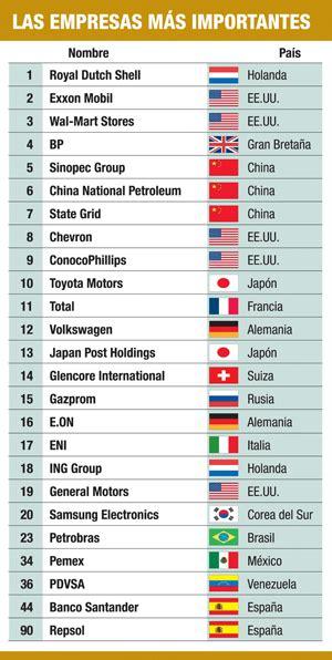 EnerNews | Las Petroleras entre los primeros del ranking ...