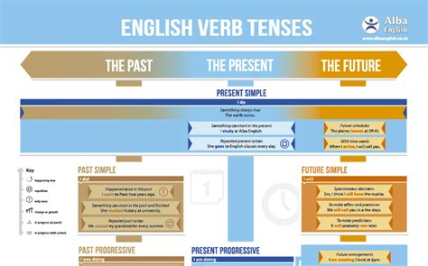 English Verb Tense Chart | Alba English School