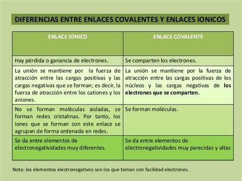 Enlaces covalentes vs iónicos: Cuadros comparativos e ...