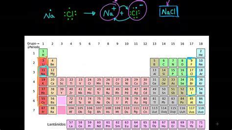 Enlaces iónicos, covalentes y metálicos - YouTube