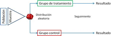 Ensayo clínico (I). Definición. Tipos. Estudios ...