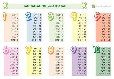 Enseñar las tablas de multiplicar a niños de primaria ...
