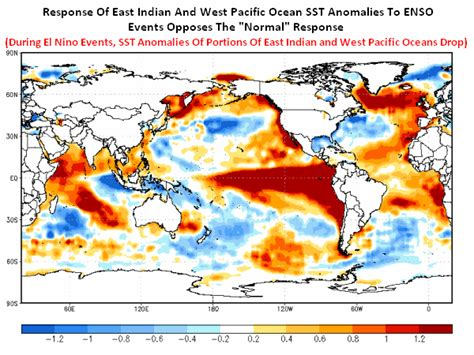 ENSO Myth Number 4 – The Variations in the East Pacific ...
