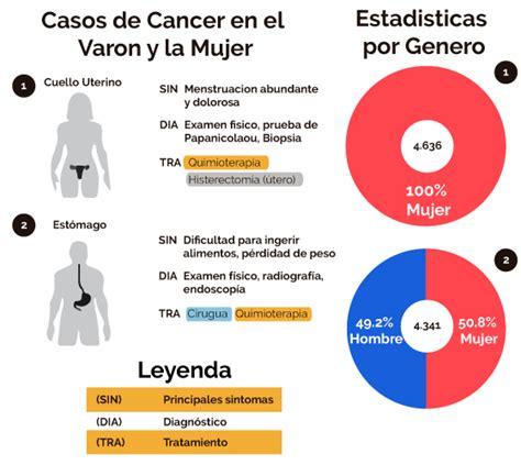 Entérate de cuáles son los tipos de cáncer más comunes en ...