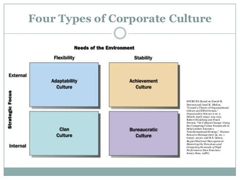 Environment And Corporate Culture