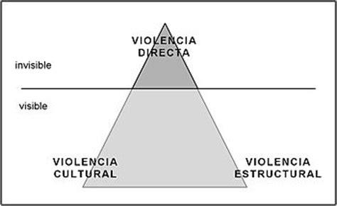 Equidad de genero: TIPOS DE VIOLENCIA