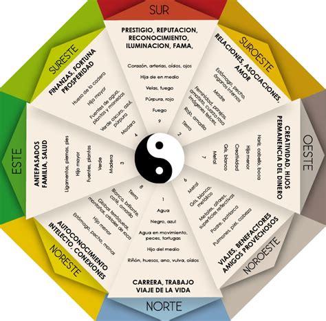 Equilibrio Feng Shui: Donde colocar las fotografías según ...