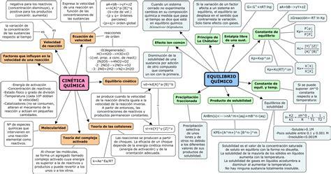 Equilibrio y cinética química. Marta Albiol