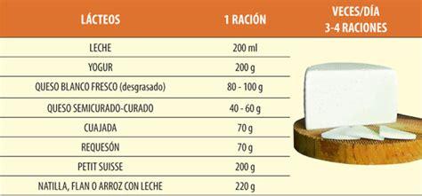Equivalencias por grupos de alimentos | Programa Pipo
