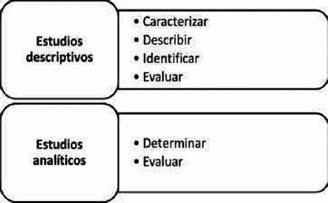 erbos recomendados para estudios descriptivos y analíticos ...