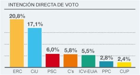 ERC ganaría las elecciones a CiU por tres puntos de diferencia