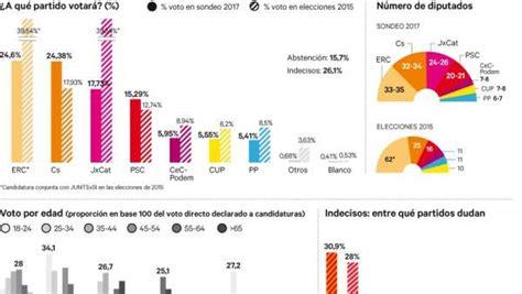 ERC y Ciudadanos se disputan la victoria electoral en Cataluña
