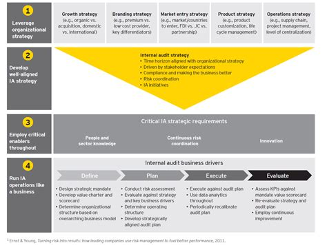 Ernst & Young Insight For Internal Audit Transformation ...