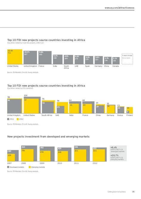 Ernst & Young's Africa Attractiveness Survey 2013