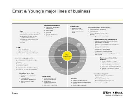 Ernst & Young's major lines