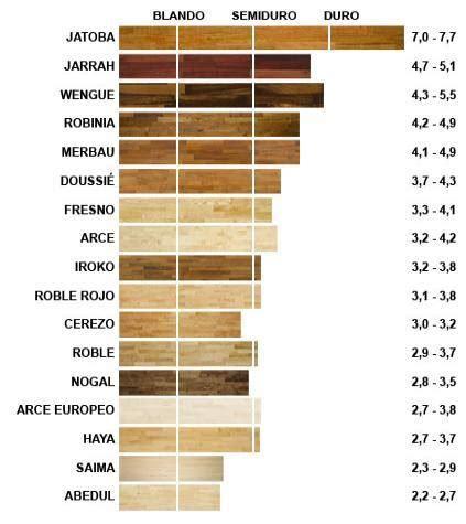 Escala de la dureza de las maderas   Parquet y Tarima ...