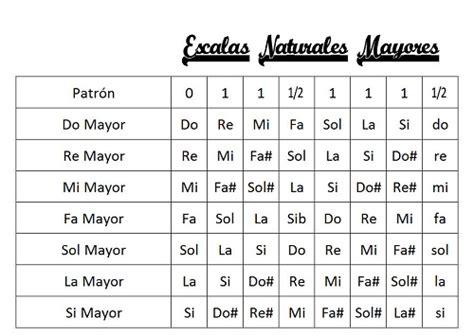 Escala De Notas Musicales Related Keywords - Escala De ...