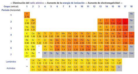 escolar CCH /108BE3: electronegatividad