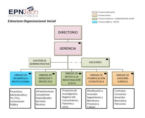 Escuela Politécnica Nacional | Estructura Organizacional ...