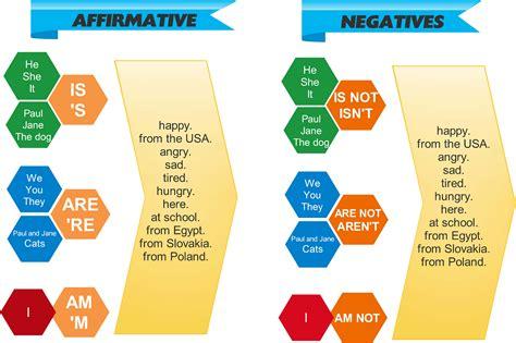 ESL Blog: Present Tense of verb