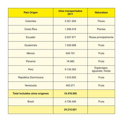 España aprueba en comercialización y transporte de frutas ...