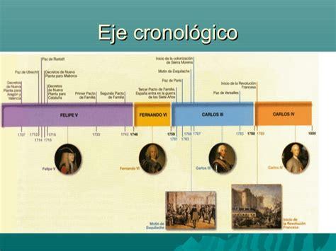 España durante el siglo XVIII