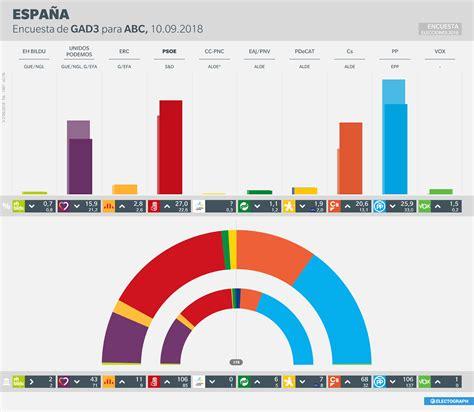 ESPAÑA · Elecciones generales · Encuesta GAD3 para ABC ...