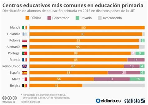 España, entre los países de Europa con menos escuela ...