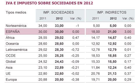 España es el país del mundo que más subió el IVA en 2012 ...