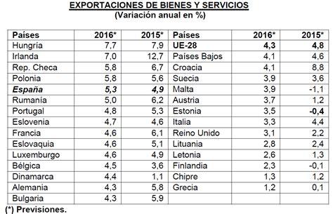 España liderará las exportaciones de Europa en 2016 ...