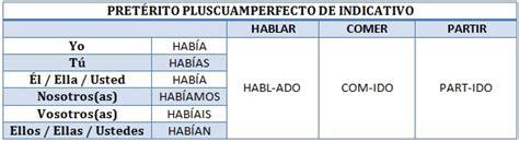 Español divertido: 10/29/14