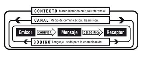 Español y habilidad verbal: Modelo de comunicación  Jakobson