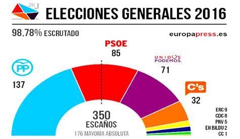 Especial Elecciones 26J: Resultados elecciones 26 de junio ...