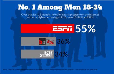 ESPN Digital tops US sports standings in June   Ratings ...