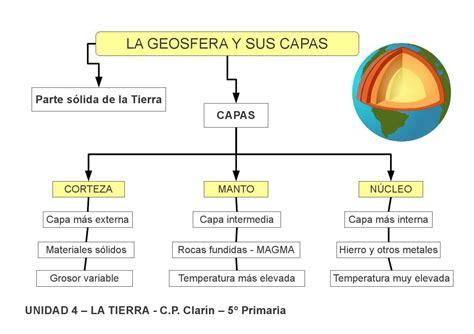 Esquema 1   La Tierra by Edita Sueiras   issuu