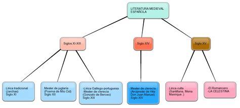 Esquema de literatura medieval española | Tranquilación