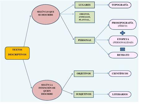 Esquema sobre los textos descriptivos (3º ESO)