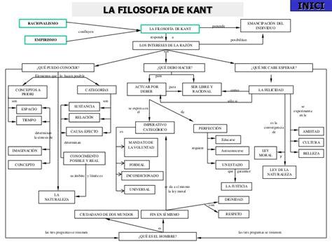 Esquemas Conceptuales Filosofia 2