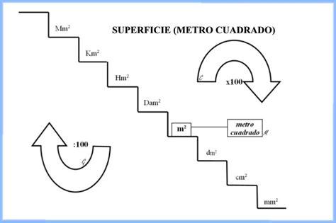 Esquemas Galledor: Sistema Internacional de Medida ...