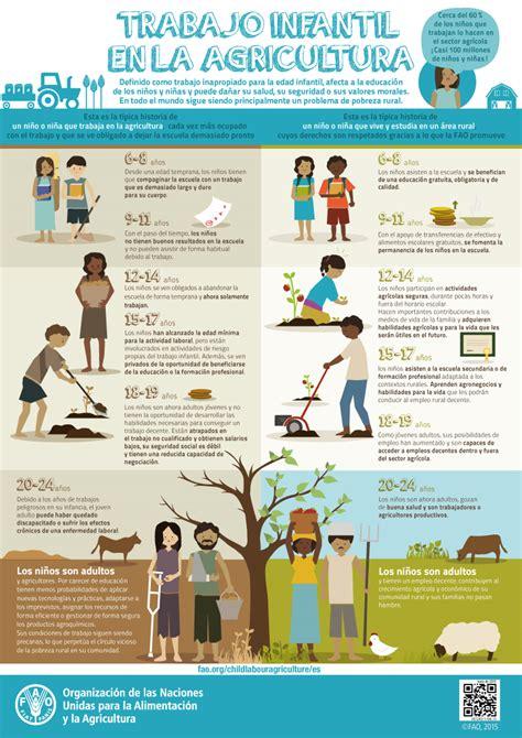 Estadísticas a propósito del día Mundial contra el Trabajo ...