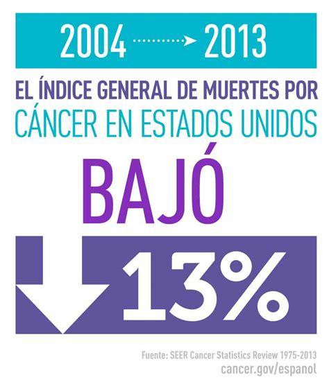 Estadísticas del cáncer   National Cancer Institute