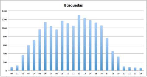 Estadísticas del comparador de precios para vender móvil ...