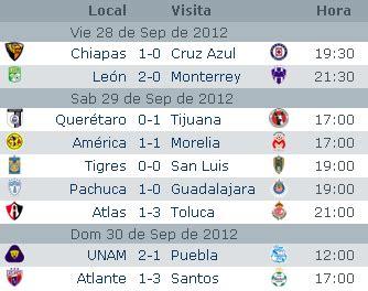 Estadisticas Jornada 10 Liga MX Apertura 2012 Futbol ...