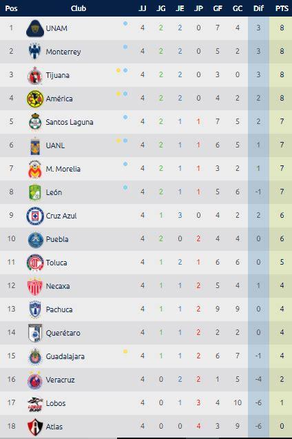 Estadísticas Liga MX - Tabla General Jornada 4 Clausura ...