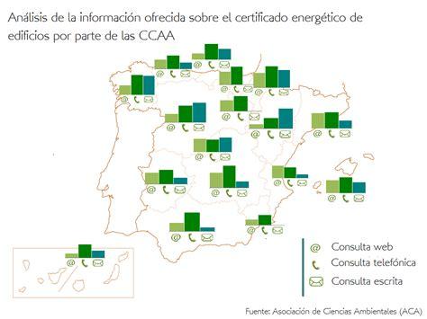 Estado de la información sobre Certificación Energética de ...