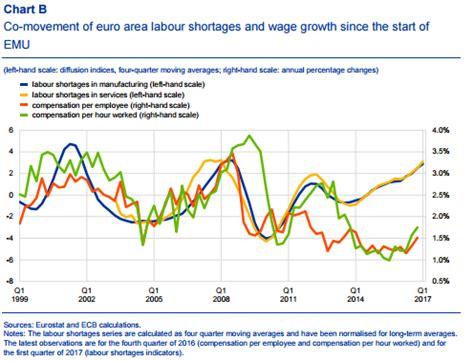 Estado Español. Según el BCE el desempleo real es de casi ...