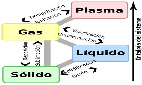 Estados De Agregacion La Materia | www.imagenesmy.com
