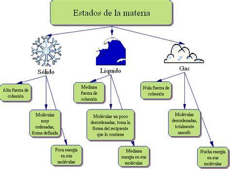estados_de_la_materia[4] | compositae