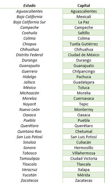 Estados De La Republica Mexicana Con Capitales Por Orden ...