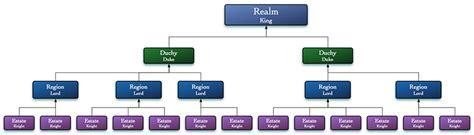 Estates   BattleMaster Wiki